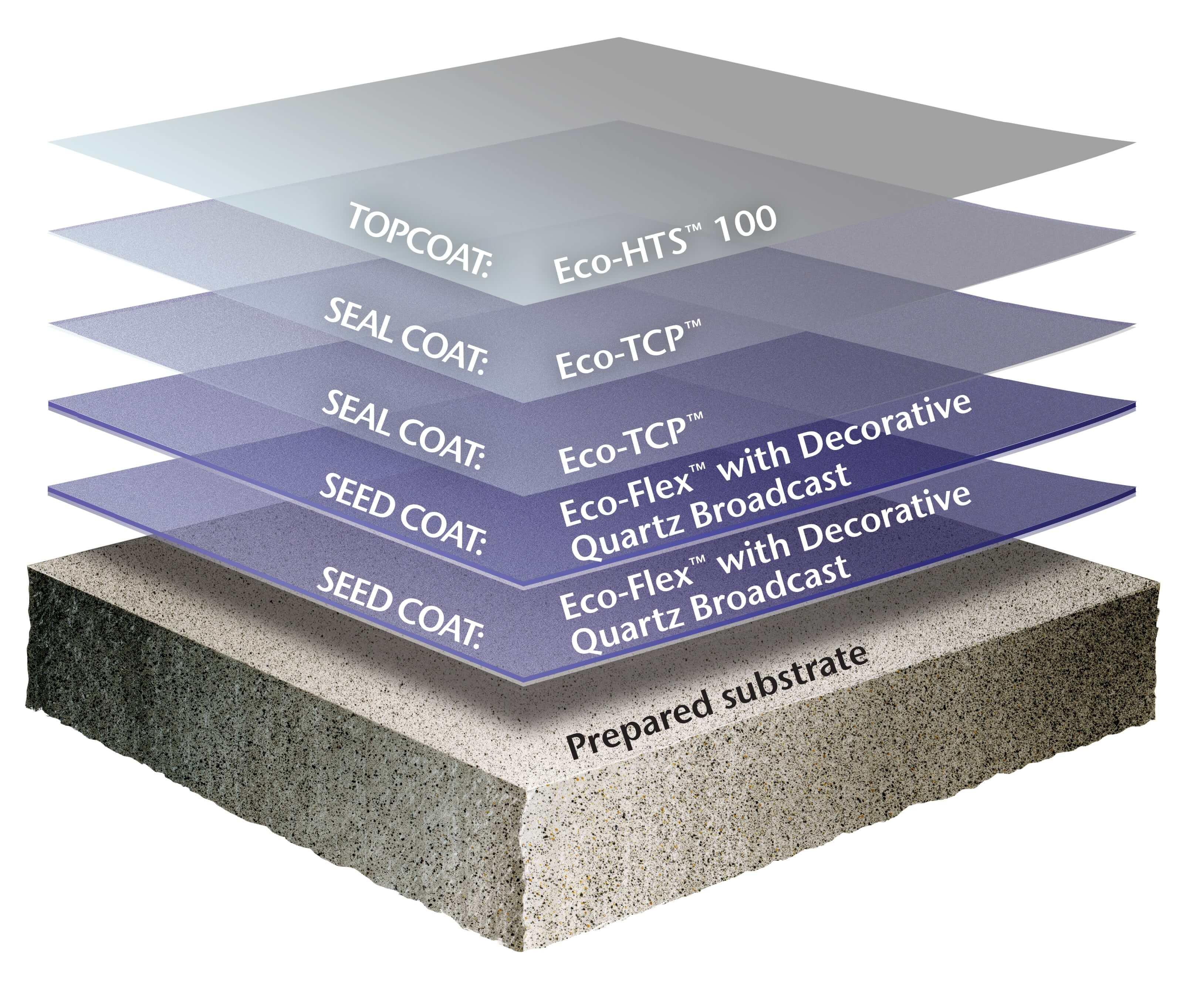 Decorative Quartz Rocks Decorative Quartz Floor Coatings Solutions Tennant Coatings